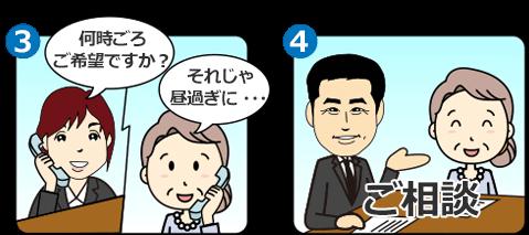 事前相談のお申し込みの流れ(2)